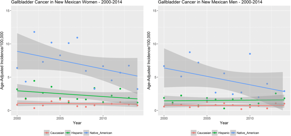 medium resolution of gallbladder incidence in women compared to men of new mexico from 2000 to 2014