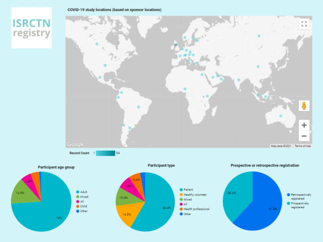 Dashboard of COVID-19 studies recorded at the ISRCTN