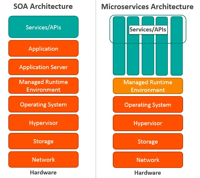soa architecture context diagram switch relay wiring microservices vs what s the difference bmc blogs key differences between and msa