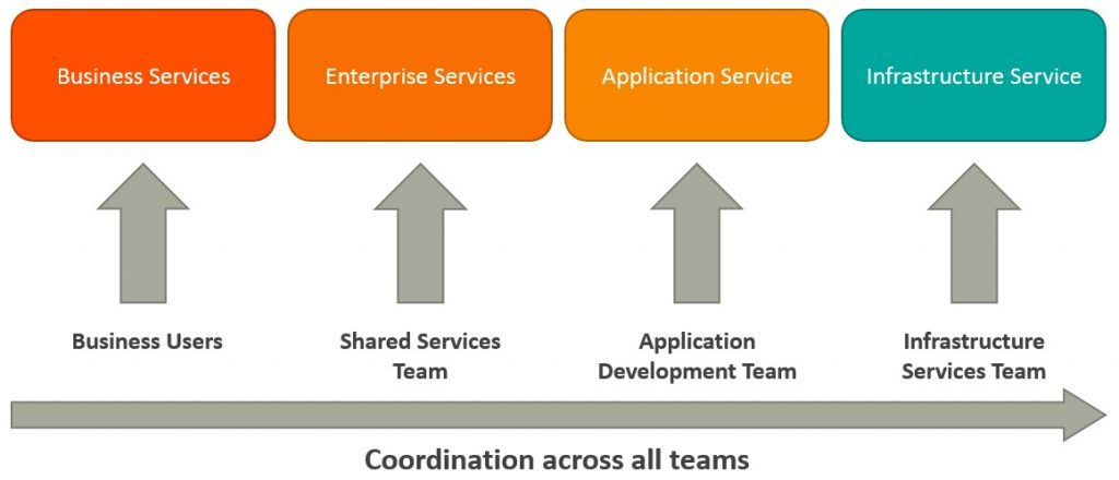 soa architecture context diagram electrical sub panel wiring microservices vs what s the difference bmc blogs business services are coarse grained that define core operations they usually represented through xml web definition