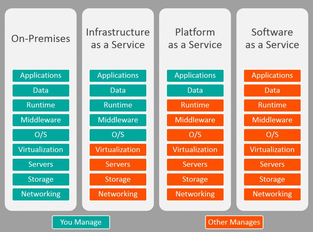 saas architecture diagram mazda wiring vs paas iaas what s the difference and how to choose bmc differences between
