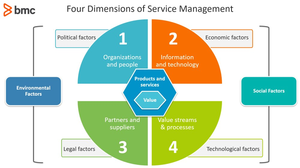 medium resolution of environmental climate change is impacting how organizations view their services and service delivery customers are becoming keen on purchasing services