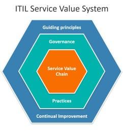 the itil service value system svs  [ 1840 x 912 Pixel ]