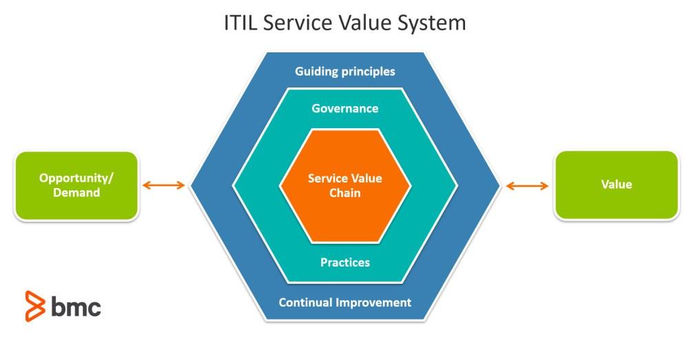 medium resolution of the itil service value system svs