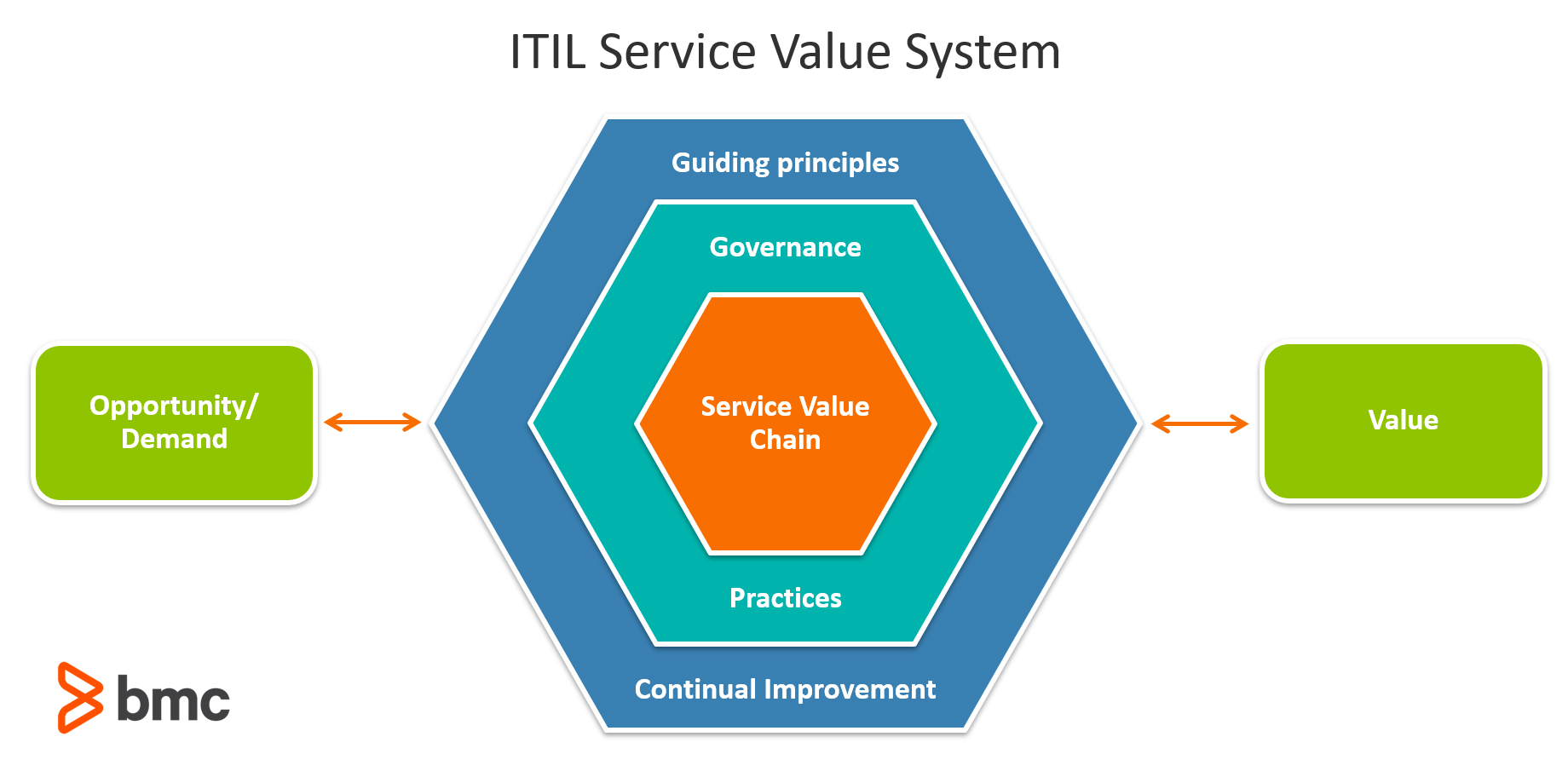 hight resolution of the itil service value system svs