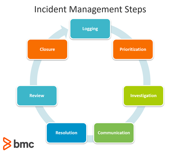 incident management in itil