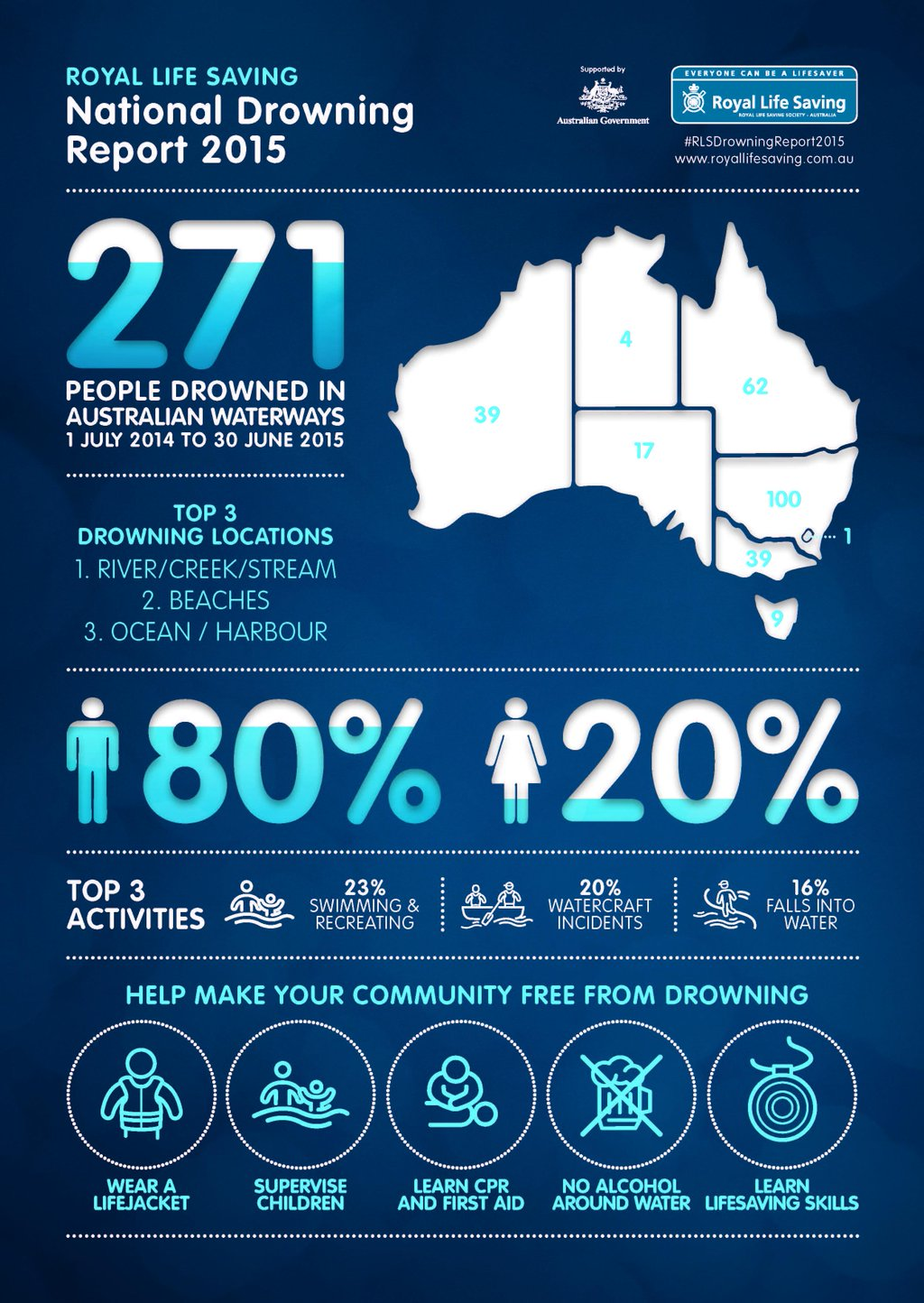 Water Safety In Australia The Royal Life Saving National