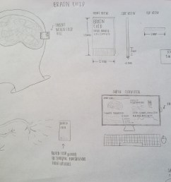 my new piece of technology is called a brain chip which has the ability to measure activity in the brain as well as remove genes that are thought to be  [ 3769 x 2948 Pixel ]