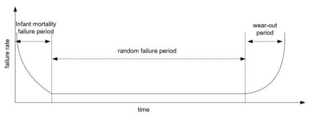 Bathtub curve regarding types of failures in buildings