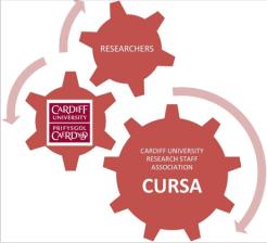 CURSA logo