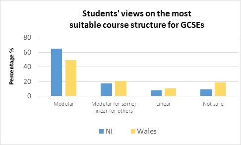 Students' views on the most suitable course structure for GCSEs