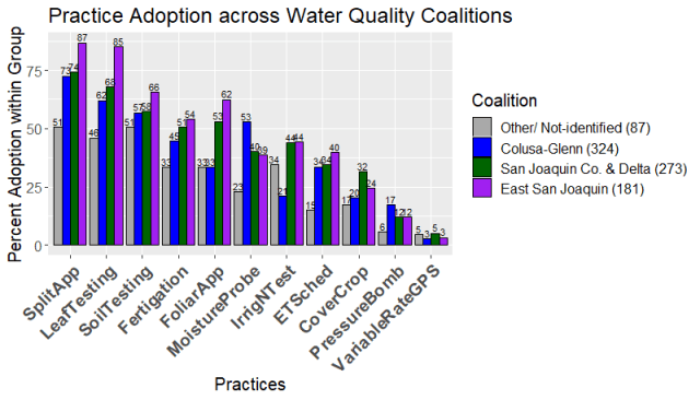 Bar chart of 11 types of practices adopted by these water quality coalitions: Colusa-Glenn, San Joaquin County and Delta, East San Joaquin, and other.