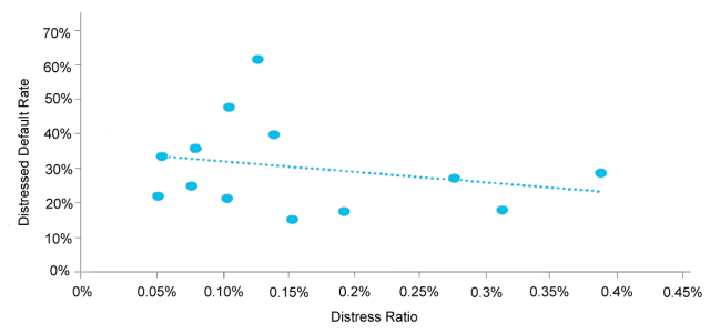 Distressed Default Rate Declines as Distress Ratio Rises (1999–2014)