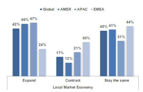 Local Market Outlook for 2012 by Country