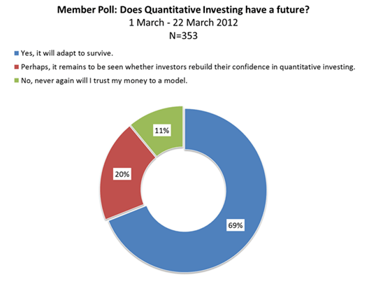 CFA Institute Member Poll: Does Quantitative Investing Have a Future?