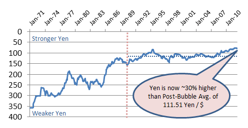 Japan Yen vs US Dollars