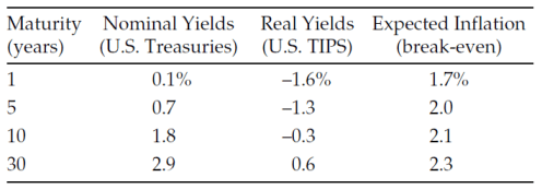 Table 1: U.S. Nominal and Real Yields as of 31 January 2012
