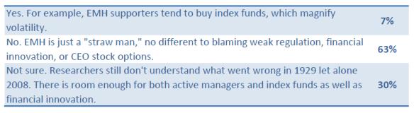 testing efficient market hypothesis
