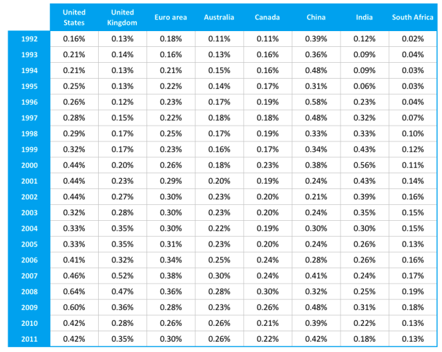 Average Daily Number of Traded Shares Outstanding in Eight Markets