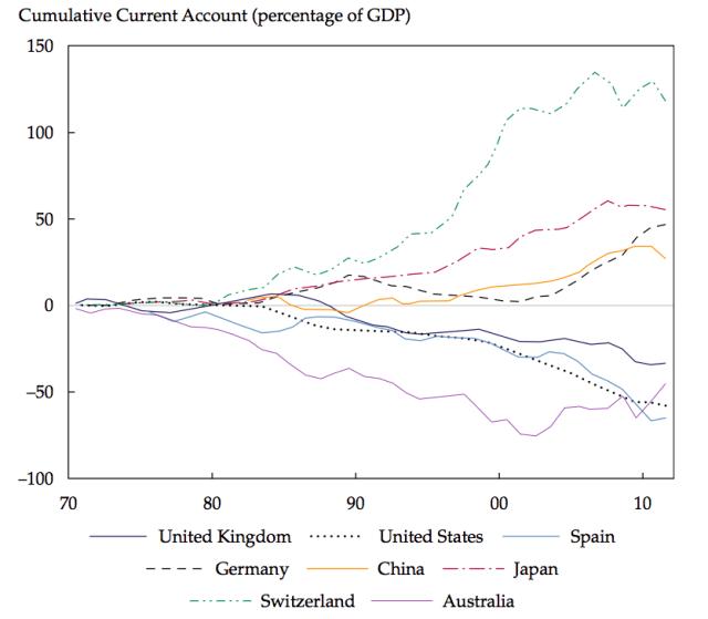 Figure 1. Cumulative Current Accounts as a Percentage of GDP, 1970–2010