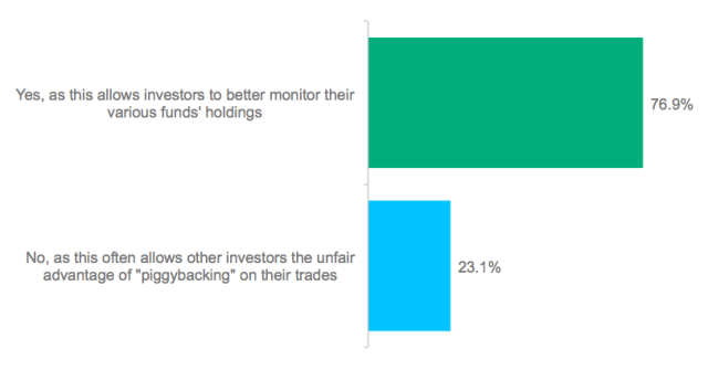 Poll: Should Fund Managers Be Required to Disclose Their Holdings Every Quarter?