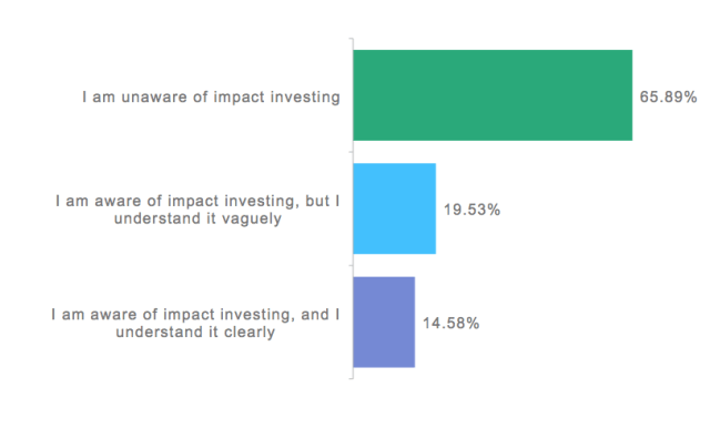 Poll: Which of the following statements best describes your awareness and understanding of impact investing?