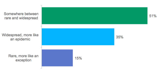 Poll: In your view, what is the extent of illegal insider trading in the financial markets?
