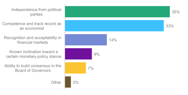 Poll: For investors, which perceived characteristic of the next chairperson of the Federal Reserve is most important?