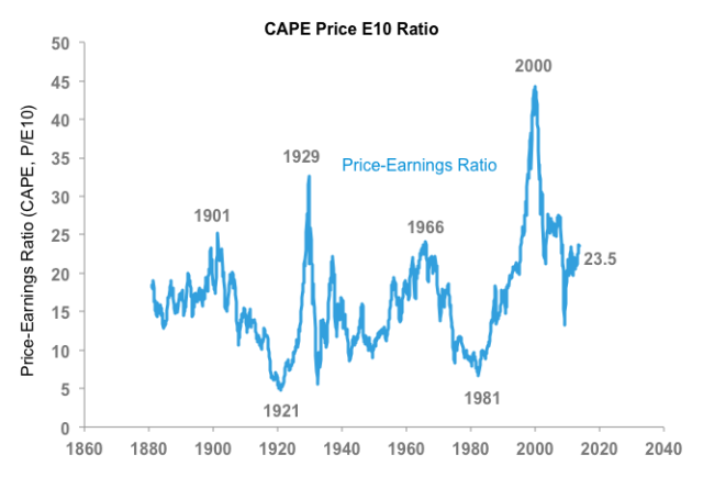 CAPE Price E10 Ratio