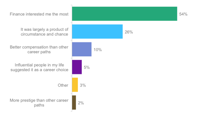 Poll: Which statement best explains why you pursued a career in finance?