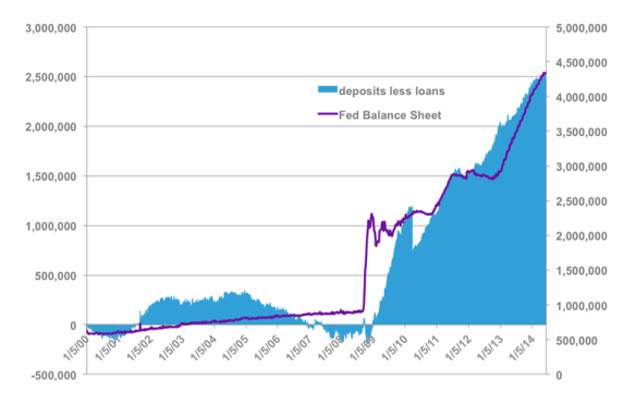 Deposits Less Loans of All Commercial Banks versus Fed Balance Sheet