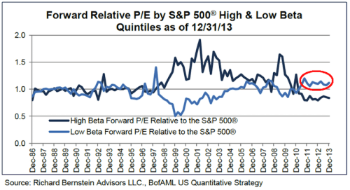 Forward-Relative-PE-by-SP500-High-and-Low-Beta-Quintiles