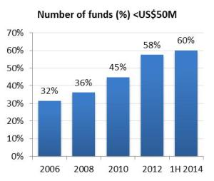 Number of Funds