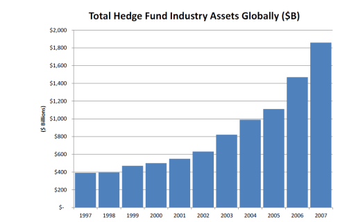 Ted-Seides-article-Total-Hedge-Fund-Industry-Assets-Globally