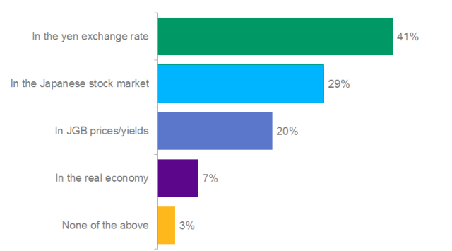 Poll: Where Will Bank of Japan's Recent Actions Have the Greatest Impact?