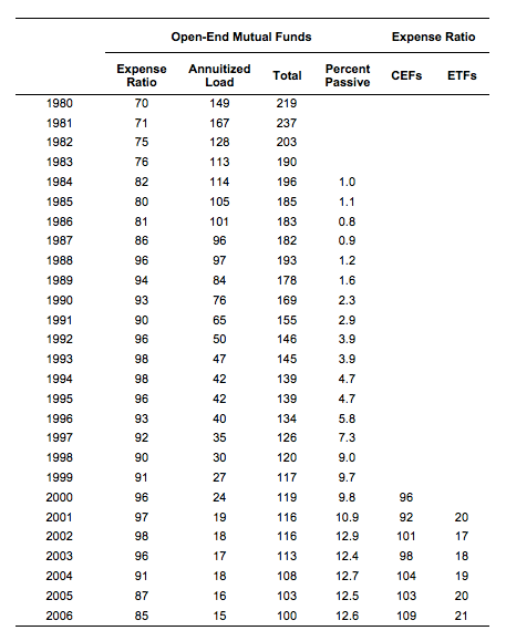Table 1: Mutual Fund Fees over Time (1980 to 2006)