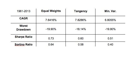 Table 7: Equal-Weight, Tangency, and Minimum Variance Performance