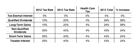 Table 8: Tax Rate Increases from 2012 to 2013