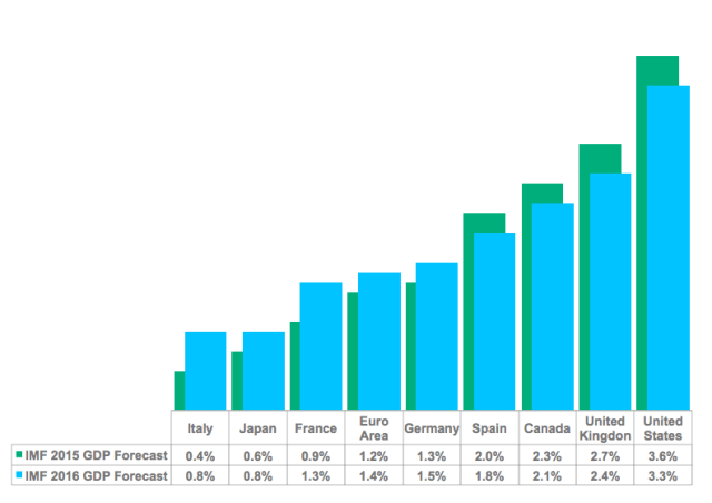 IMF GDP Forecasts (as of January 2015)
