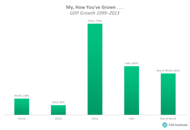 My How Youve Grown GDP Growth 19992013
