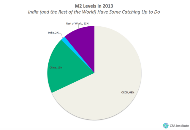 M2 Levels in 2013 India and the Rest of the World Have Some Catching Up to Do