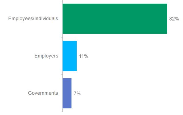Poll: Who should bear the primary responsibility for a well-funded retirement?