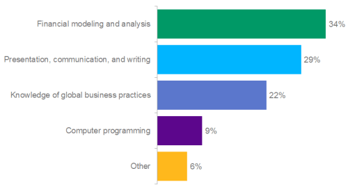 Poll: Which Skill Will Be Most Important To Investment Professionals In 10 Years?