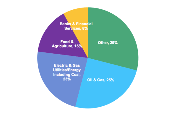 Shareholder resolutions in the United States that mention water, sorted by sector, 2005–2015