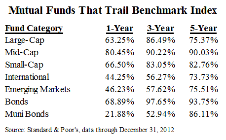 long term investments properly diversified include the following mutual funds
