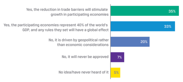 Will the Trans-Pacific Partnership TPP have a major effect on the global economy?