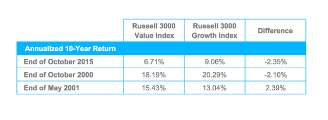 Annualized 10 Year Returns