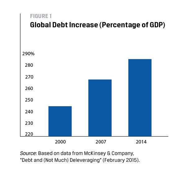 Global Debt Increase (Percentage of GDP)