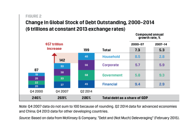 Change in Global Stock of Debt Outstanding, 2000–2014 ($ trillions at constant 2013 exchange rates)