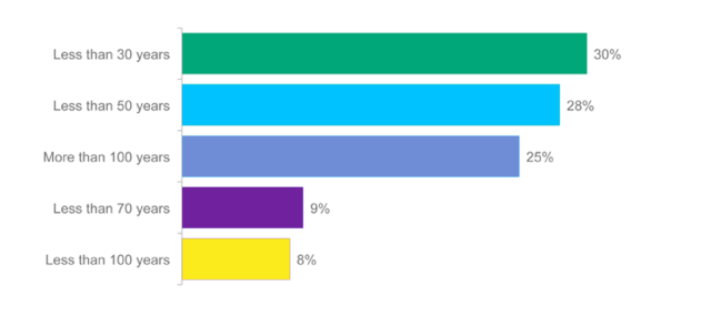 Coal-poll